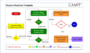 Project Management Flow Chart Template